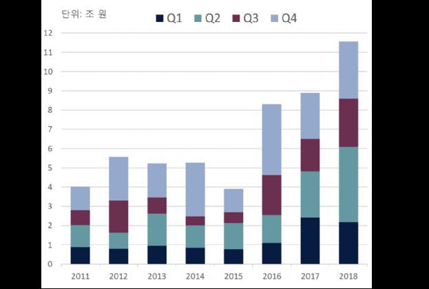 2018년 오피스 투자시장 역대 최대 기록