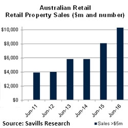 Retail's $10.9 Billion Smashes Long Term Average